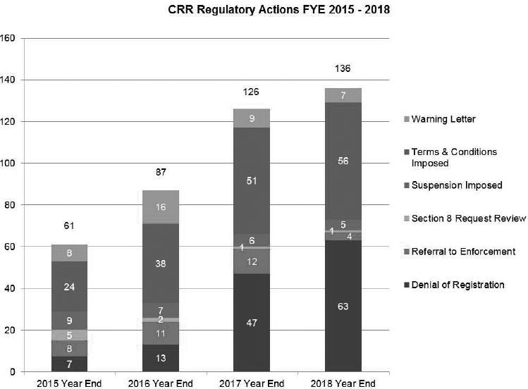 OSC Staff Notice 33-749 Compliance and Registrant Regulation
